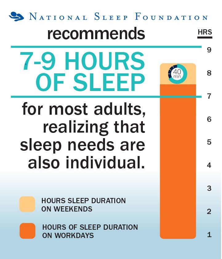 National Sleep Foundation - Recommended Sleep Time