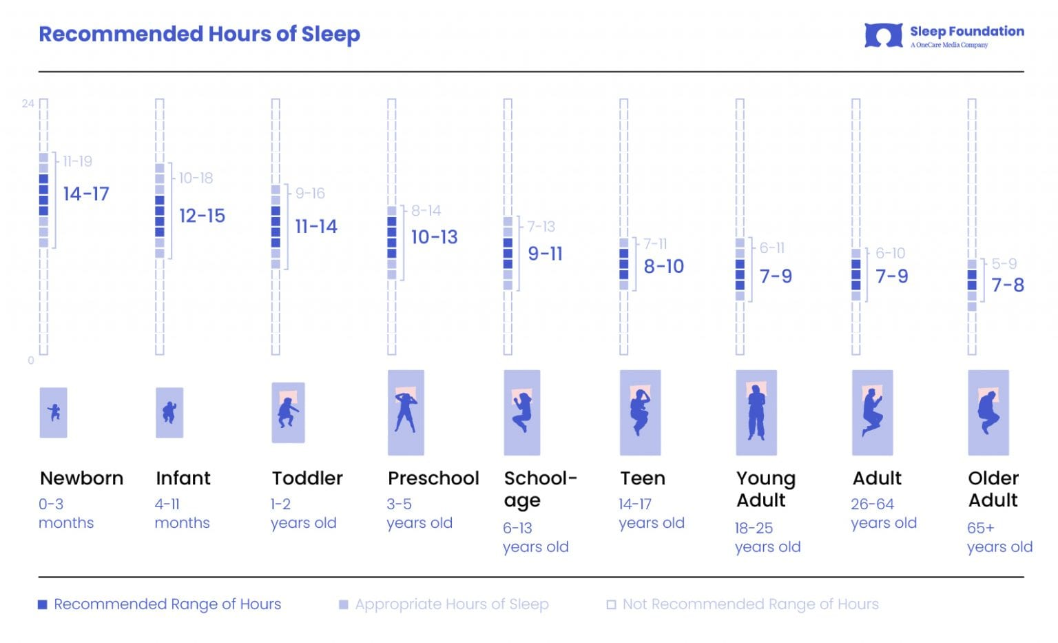 Recommended Hours of Sleep
